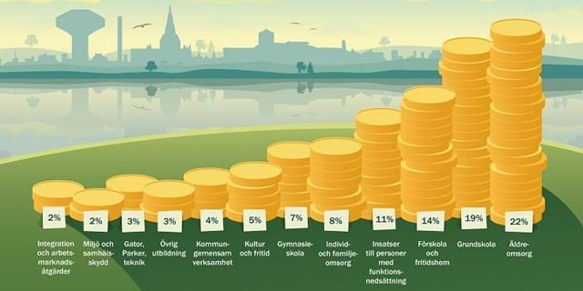 Diagram över pengafördelningen i kommunen.