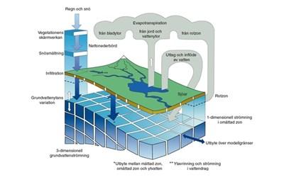 MIKE-SHE används som beräkningsmodell för grundvattentillgången under Kristianstadsslätten