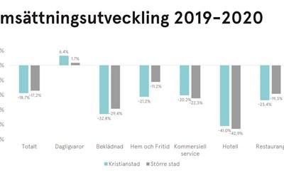 Siffrorna för Kristianstads stadskärna 2020 ligger ungefär likadant som i landets andra större städer.