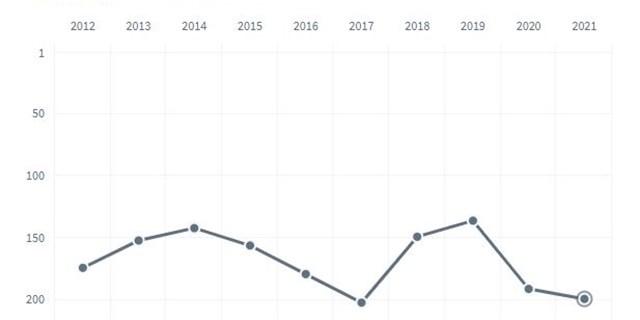 Kristianstads kommun ligger i år på plats 199 i Svenskt Näringslivs ranking av företagsklimatet. Det är ett tapp med åtta placeringar jämfört med 2020.